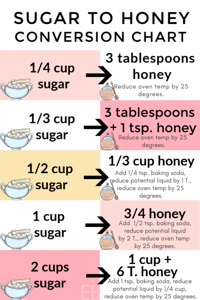 sugar to honey exact conversion chart