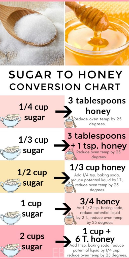 sugar to honey exact conversion chart for baking