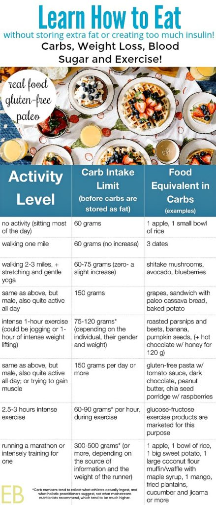 How Many Carbs To Eat Weight Loss Blood Sugar Exercise
