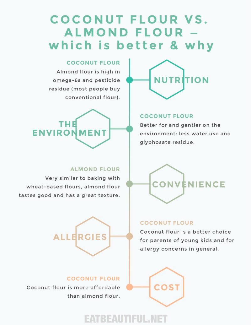 infographic on coconut flour vs. almond flour