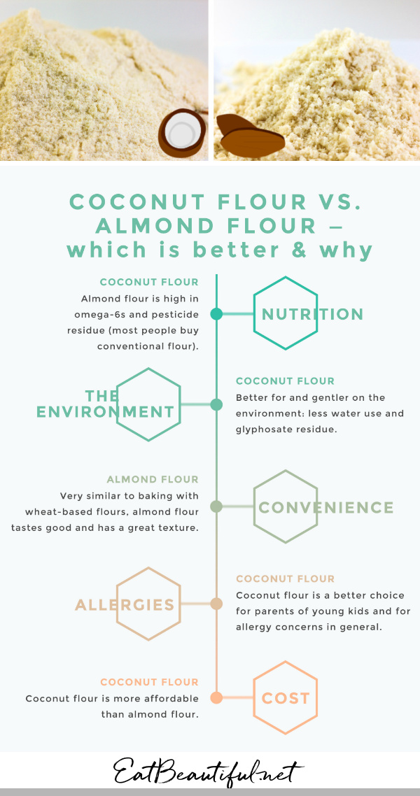infographic of coconut flour vs. almond flour with photos and words